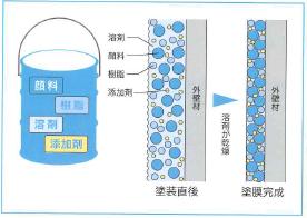 塗料を構成する4つの成分 配分量の違いで耐久性も変化