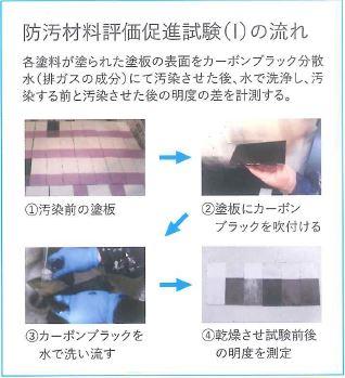汚染性比較試験防汚材料評価促進試験(I)※1
