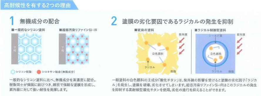 塗料の劣化要因である紫外線に強い耐性を発揮