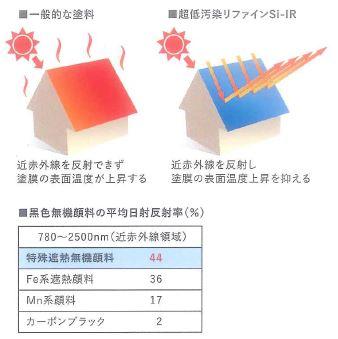 遮熱性により塗膜表面の温度上昇を抑え、熱による劣化を防ぐ