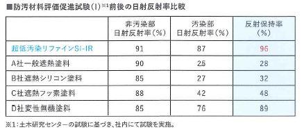 遮熱保持性比較試験防汚材料評価促進試験(I)※1