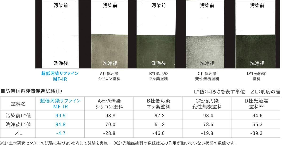 防汚材料評価促進試験(Ⅰ)※1