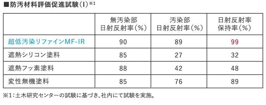 遮熱保持性比較試験 防汚材料評価促進試験(Ⅰ)※1