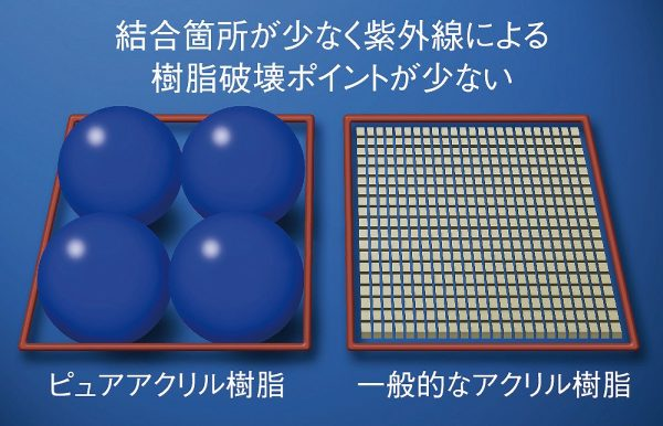 樹脂が大きく、紫外線に強い。
