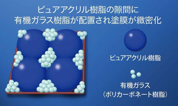 有機ガラス配合でさらなる耐候性を実現。