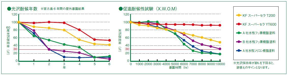 ■光沢耐候年数