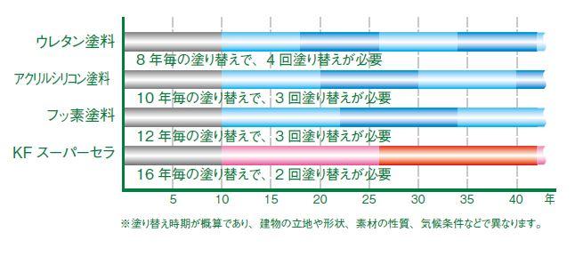 ■ライフサイクル